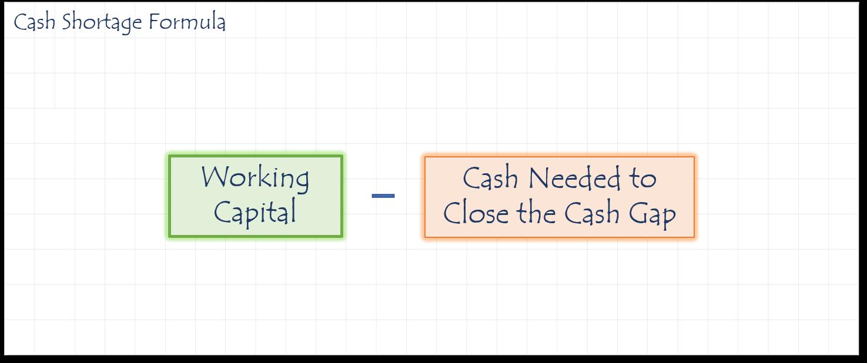 CashShortage formula