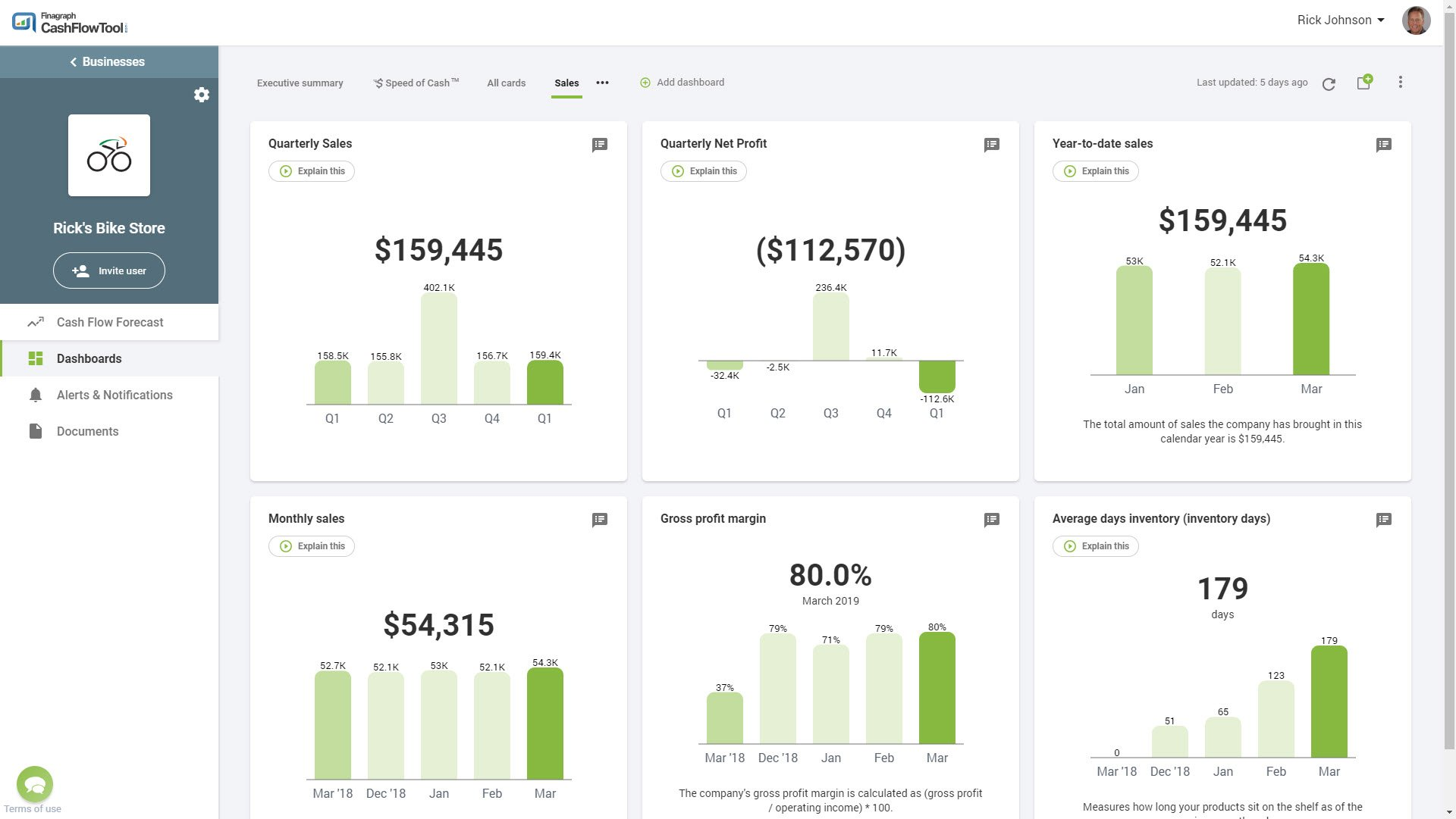 Sports sales dashboard