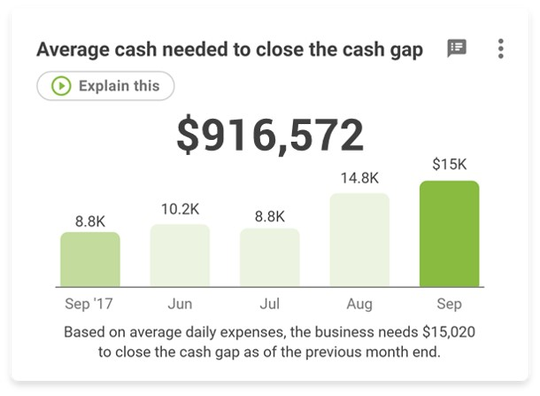 average cash needed to close the cash gap