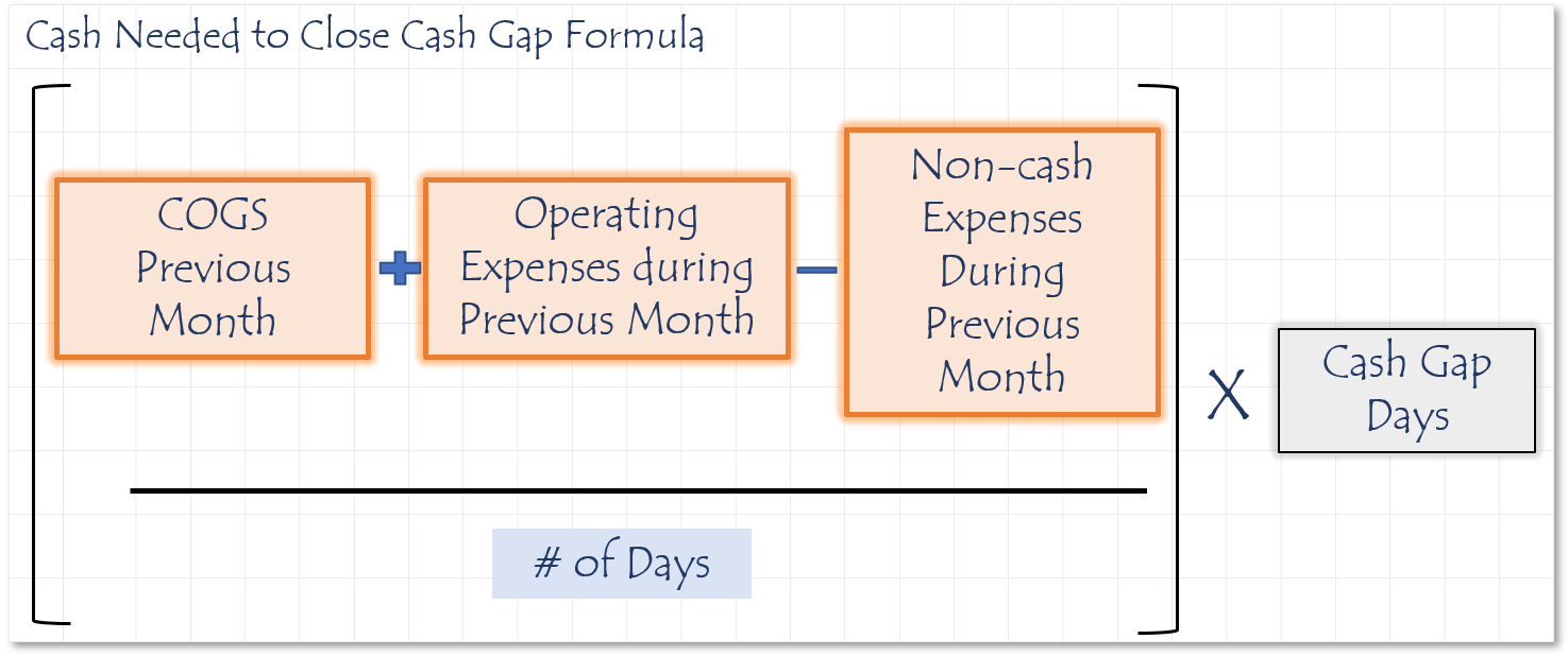 Cash needed to close the cash gap formula