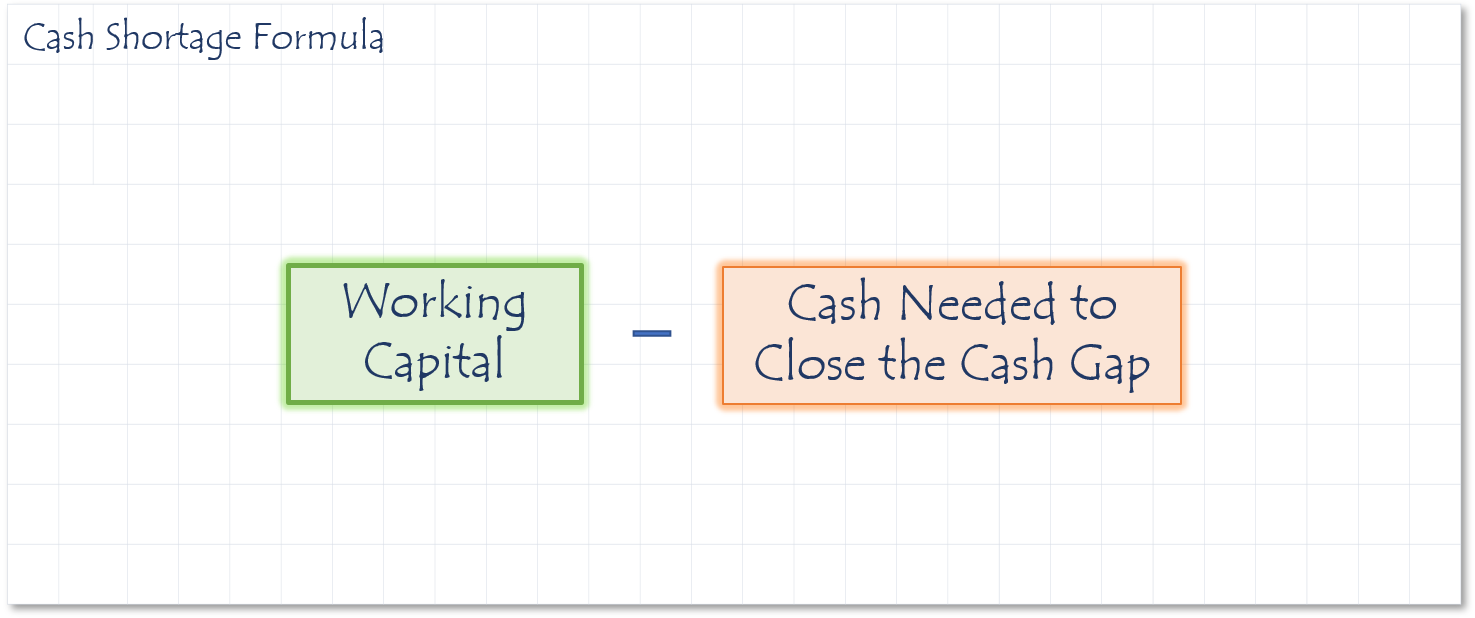 Cash shortage formula