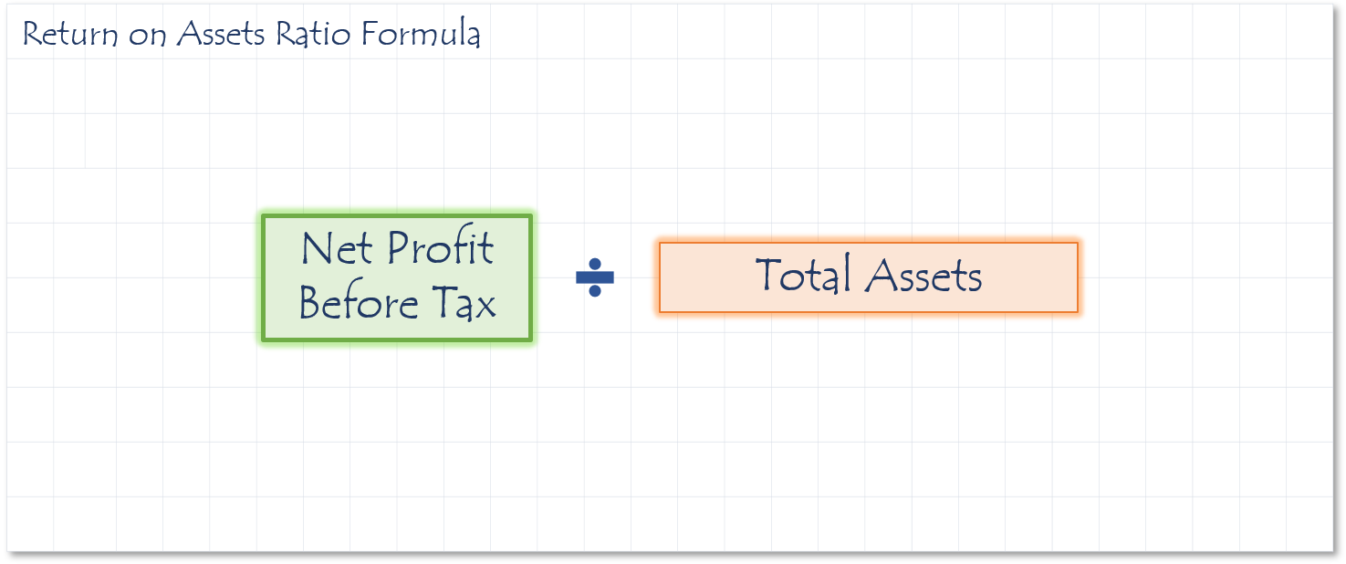 Return on Assets Ratio Formula