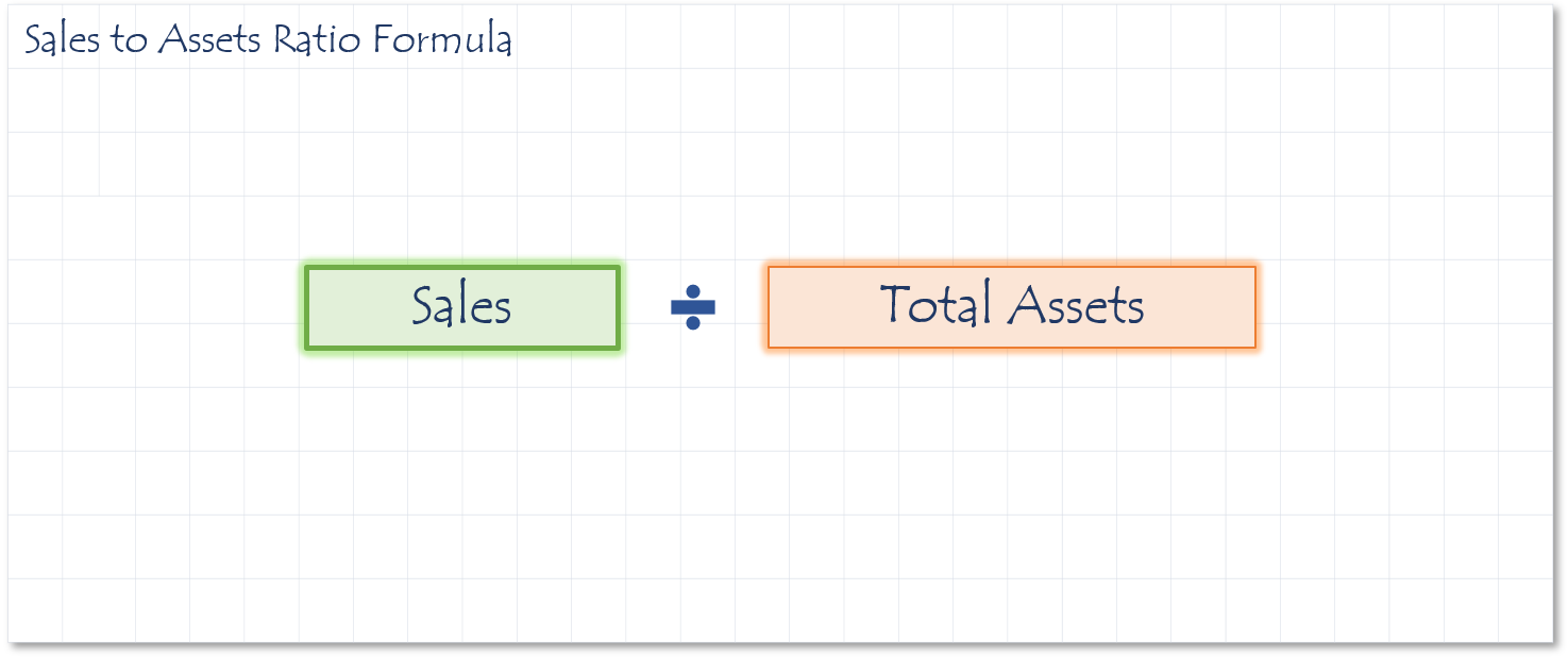 Sales to Assets Ratio Formula